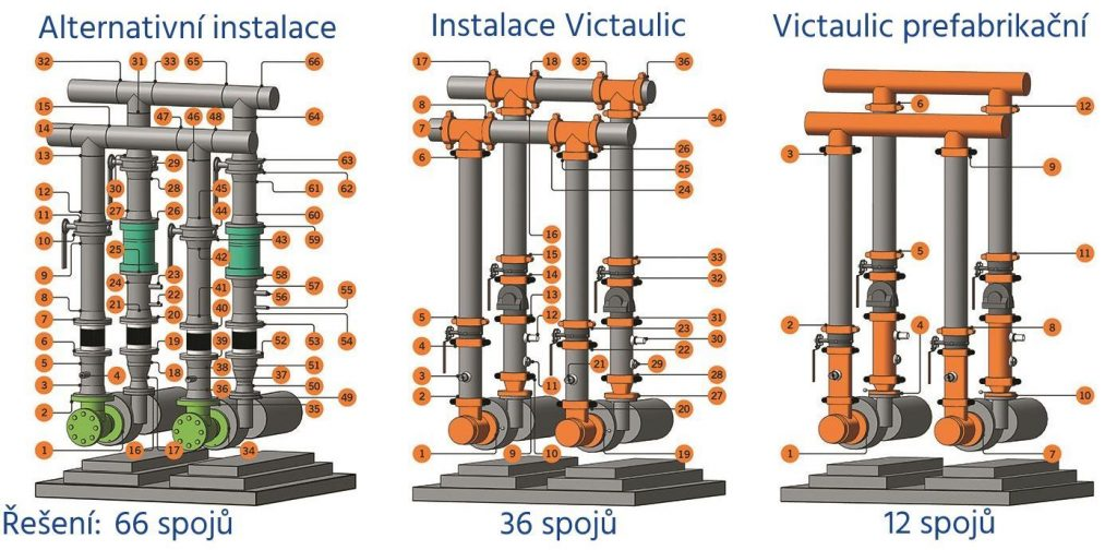 Victaulic piping systems | Primapol
