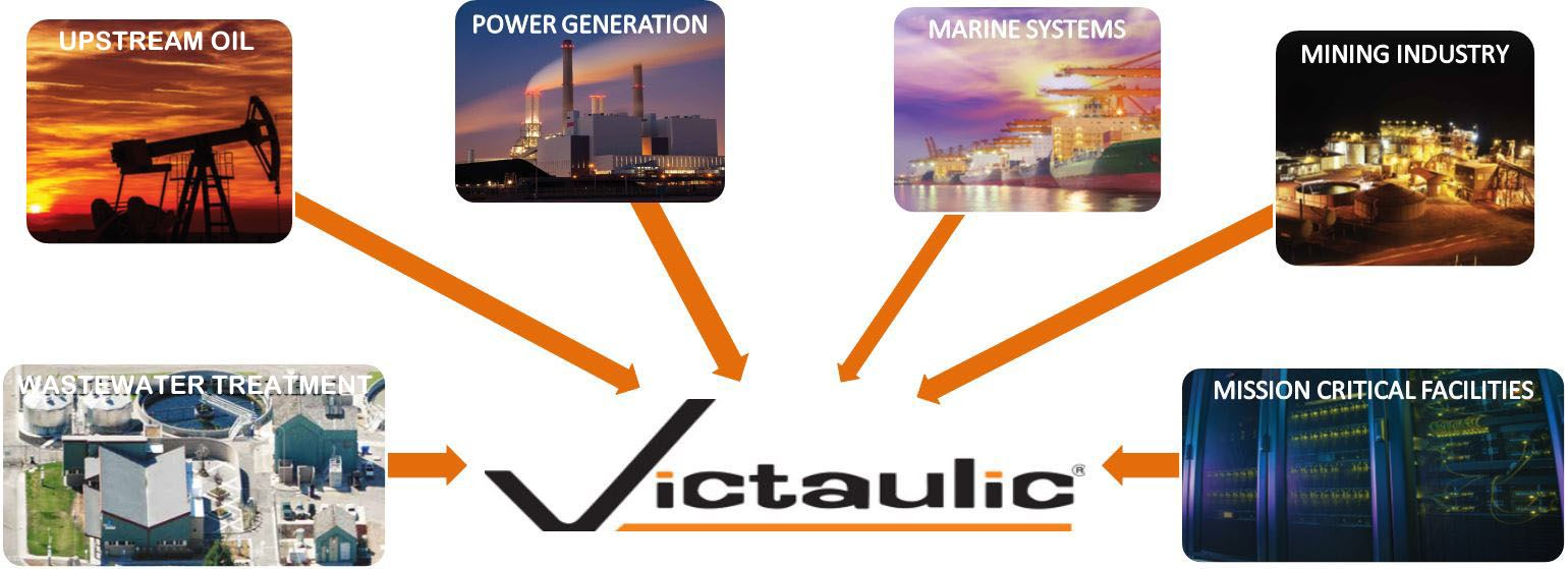 Victaulic systems